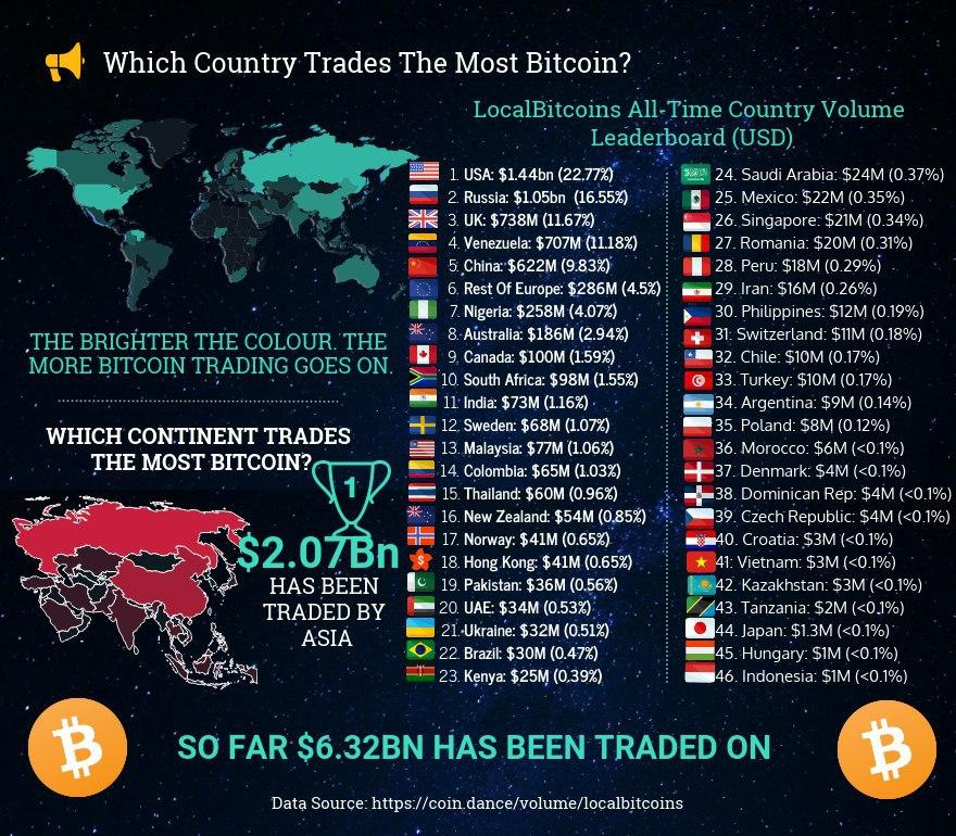 Countries trade the most bitcoin